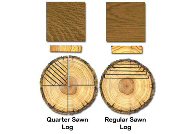 How To Quarter Saw Lumber