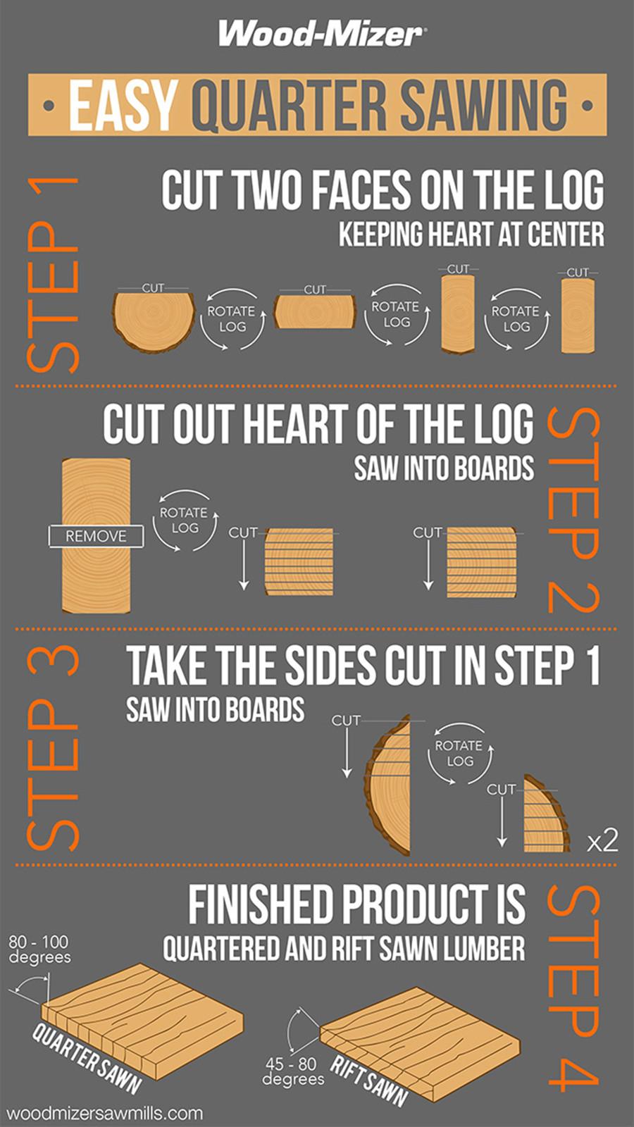 How To Quarter Saw Lumber