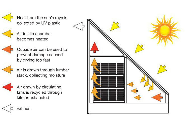 Sd3000 Solar Dry Kiln